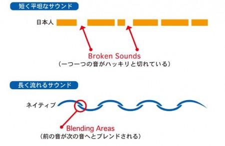 発音 (4)