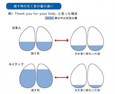 発音 (2)