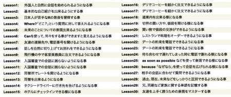 英語ぺらぺら君内容 (1)
