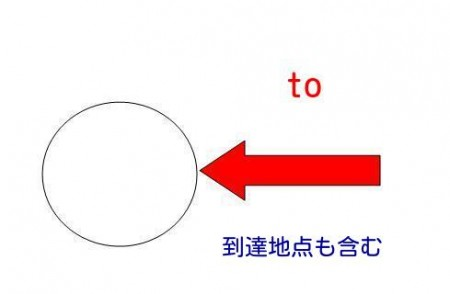 前置詞 (5)